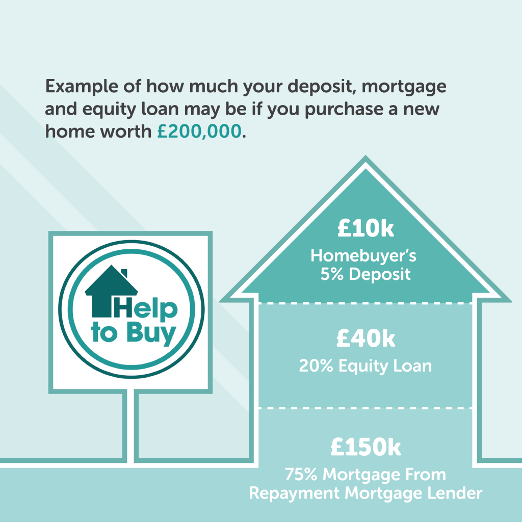 Help To Buy Infographic Newcastle